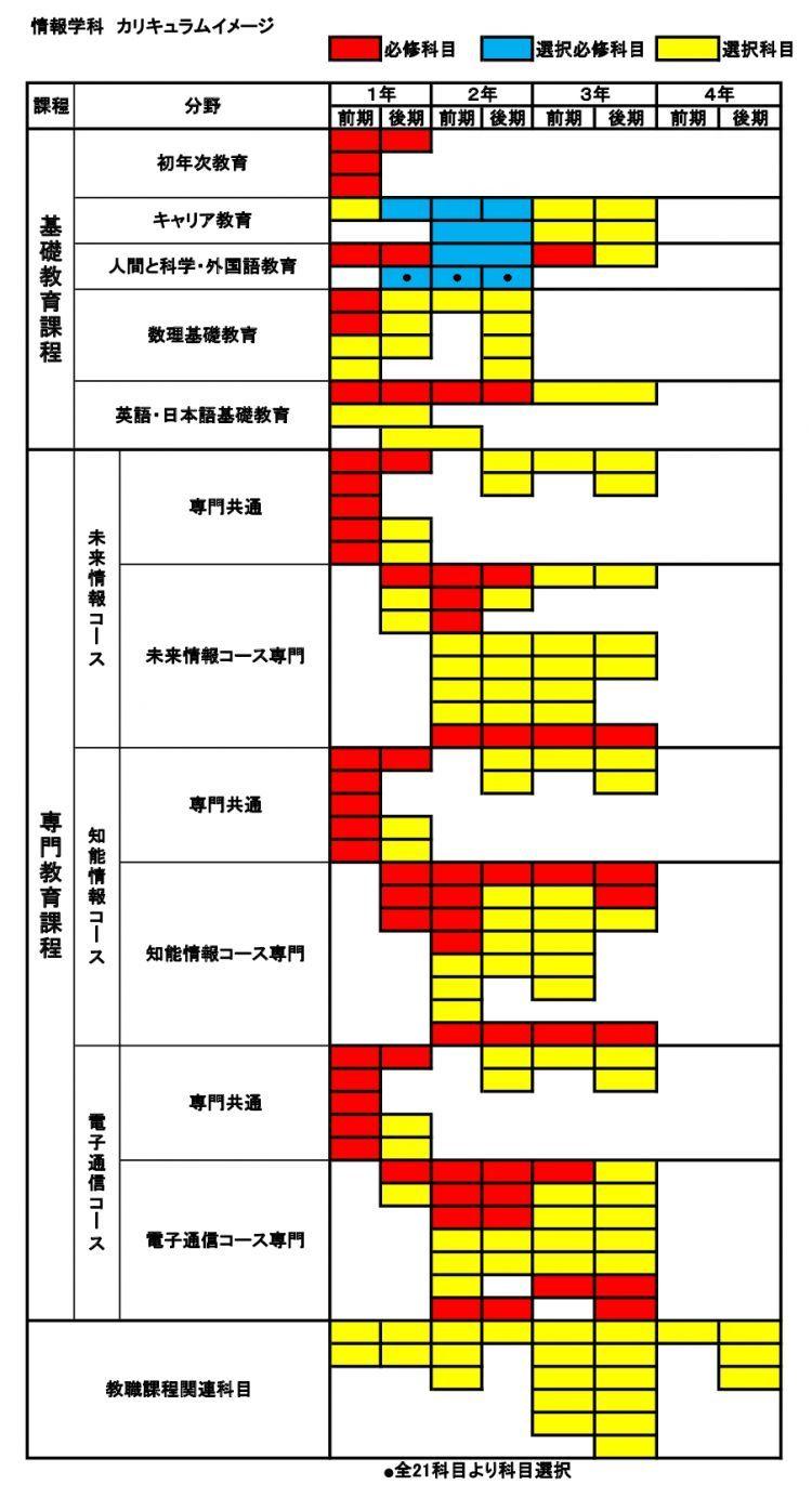200626_大学HP情報学科カリキュラムイメージ_compressed_page-0001.jpg